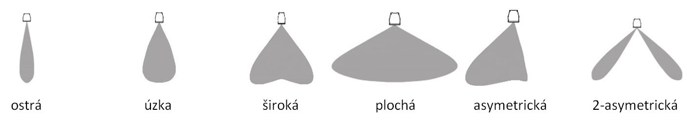 Modulárna optika pre LineaLED svietidlo